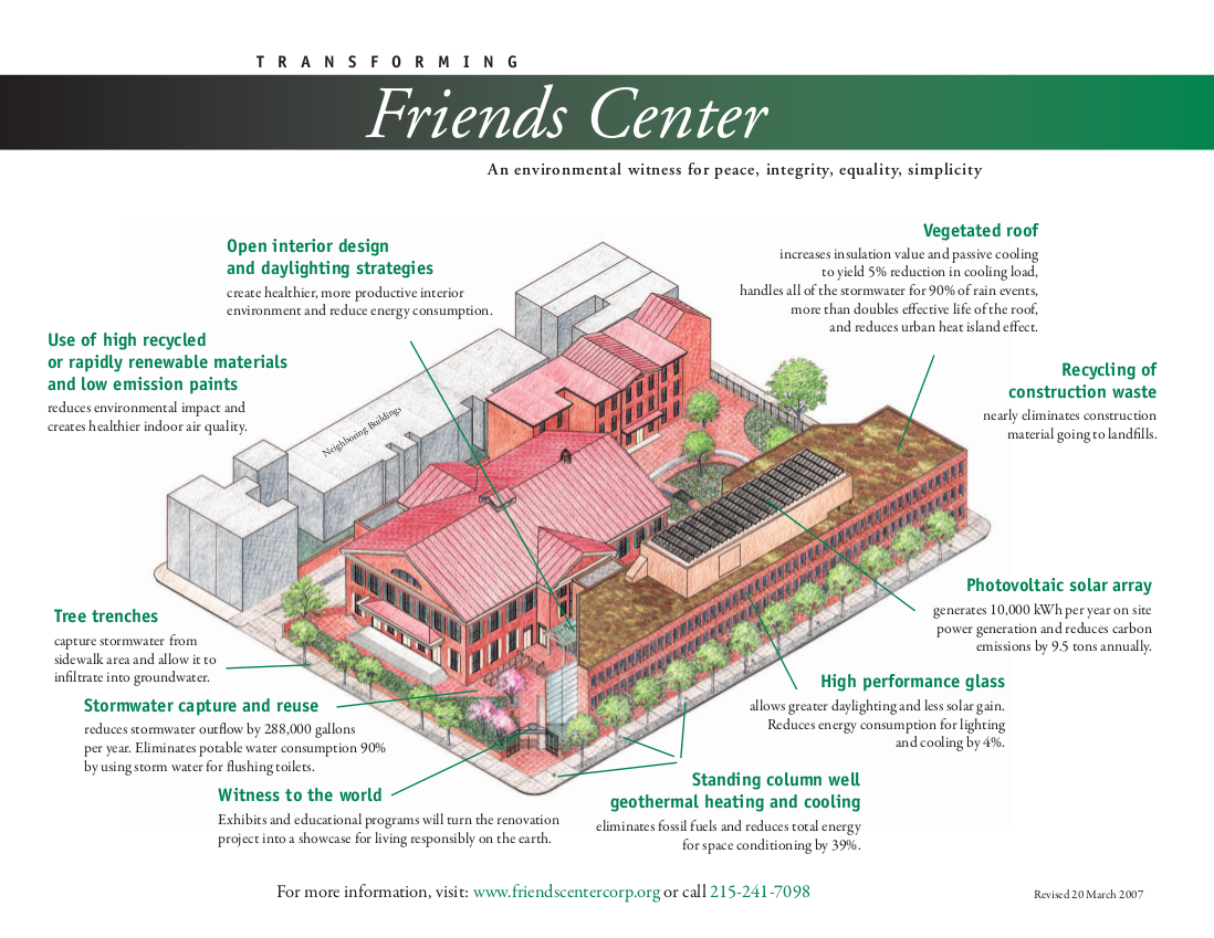 Architectural rendering of Friends Center's green features, including geothermal heating and cooling, photovoltaic solar array, stormwater capture and reuse, and vegetated roof